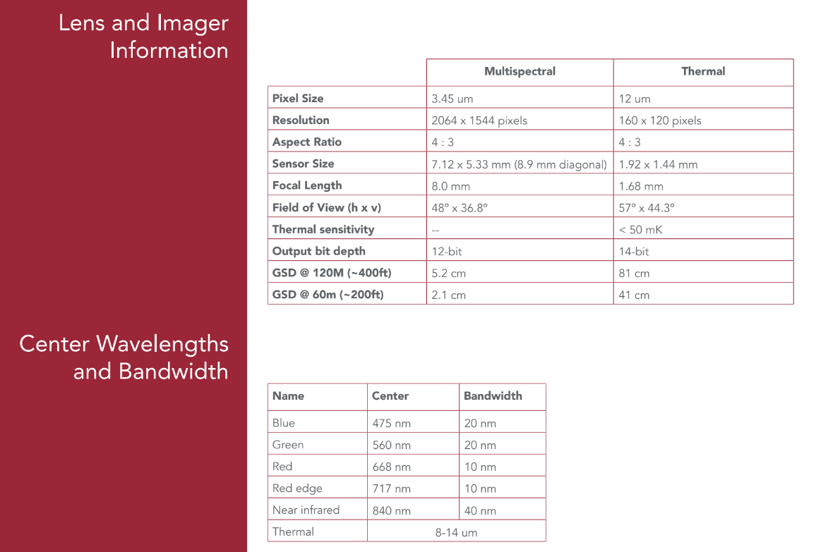 Micasense Altum Lens and Imager Specs