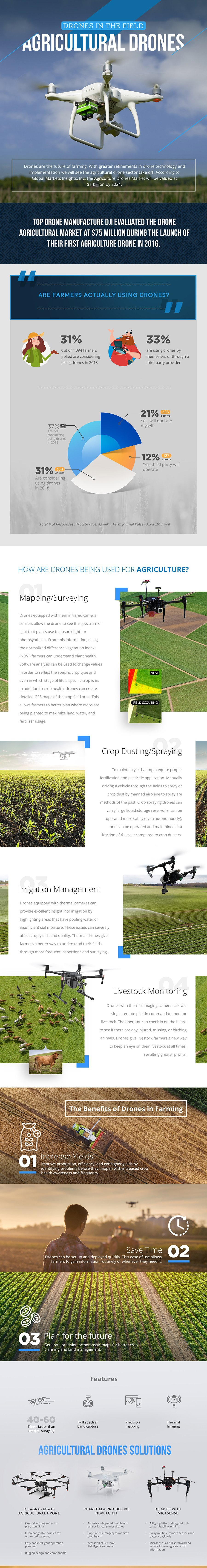 Agriculture Drones Infographic